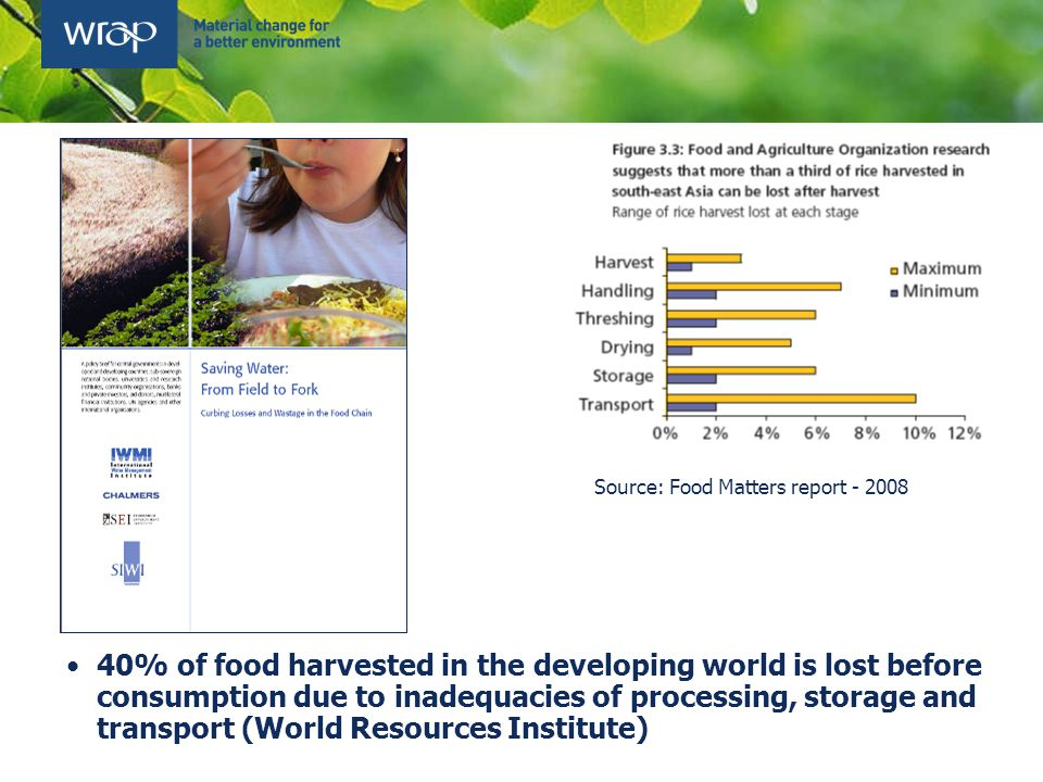 40% of food harvested in the developing world is lost before consumption due to inadequacies of processing, storage and transport (World Resources Institute) Source: Food Matters report