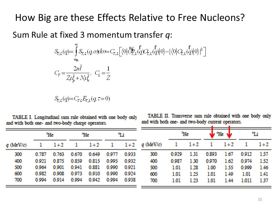How Big are these Effects Relative to Free Nucleons Sum Rule at fixed 3 momentum transfer q: 35