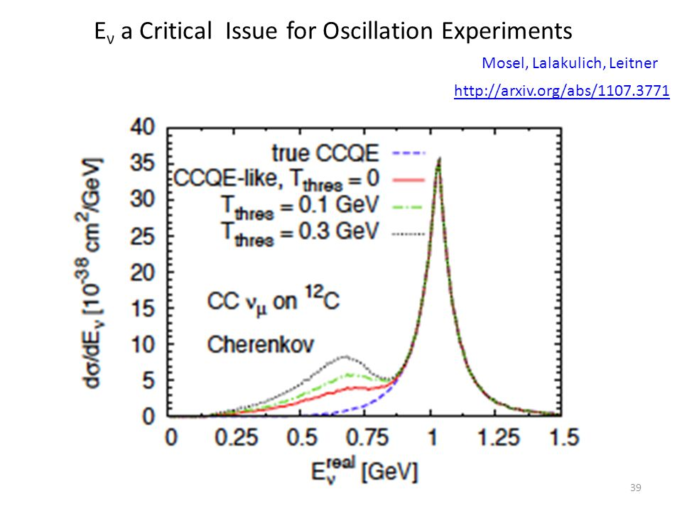 Mosel, Lalakulich, Leitner 39 E ν a Critical Issue for Oscillation Experiments