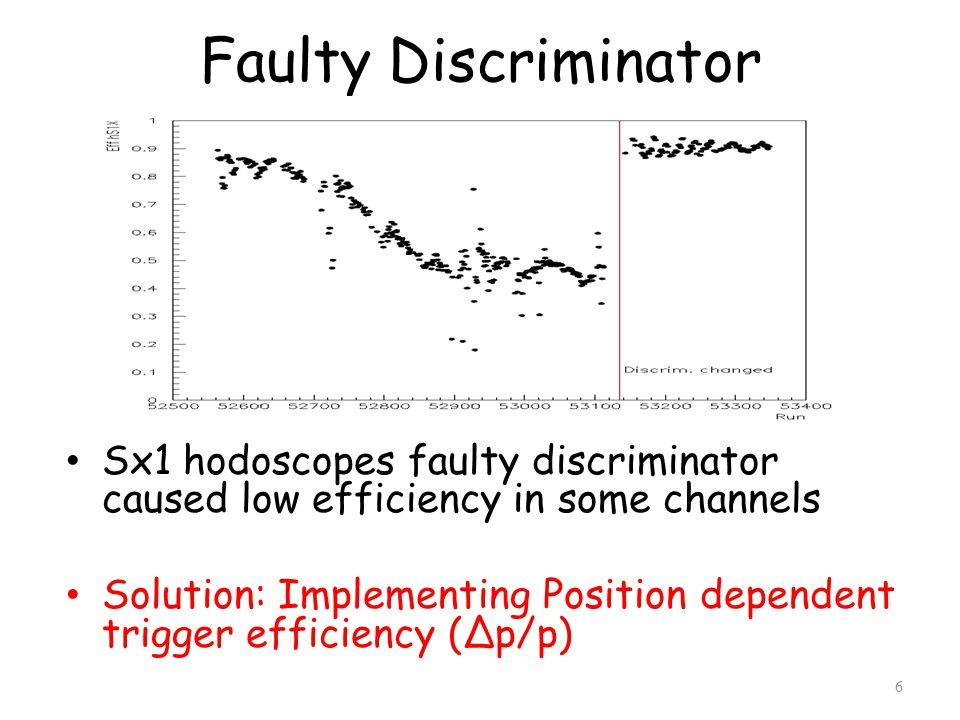 Faulty Discriminator Sx1 hodoscopes faulty discriminator caused low efficiency in some channels Solution: Implementing Position dependent trigger efficiency (∆p/p) 6