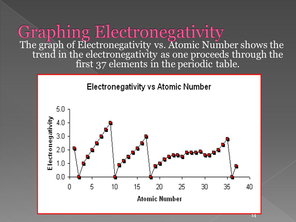 Unit 4 periodicity and nuclear chemistry ppt video online download atomic number shows the trend in the electronegativity as one proceeds through the first 37 elements in the periodic table urtaz Image collections