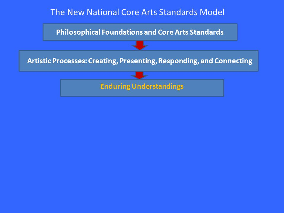 The New National Core Arts Standards Model Philosophical Foundations and Core Arts Standards Artistic Processes: Creating, Presenting, Responding, and Connecting Enduring Understandings