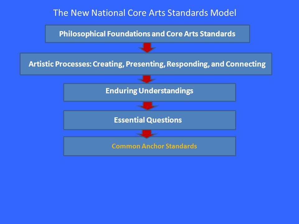 The New National Core Arts Standards Model Philosophical Foundations and Core Arts Standards Artistic Processes: Creating, Presenting, Responding, and Connecting Enduring Understandings Essential Questions Common Anchor Standards