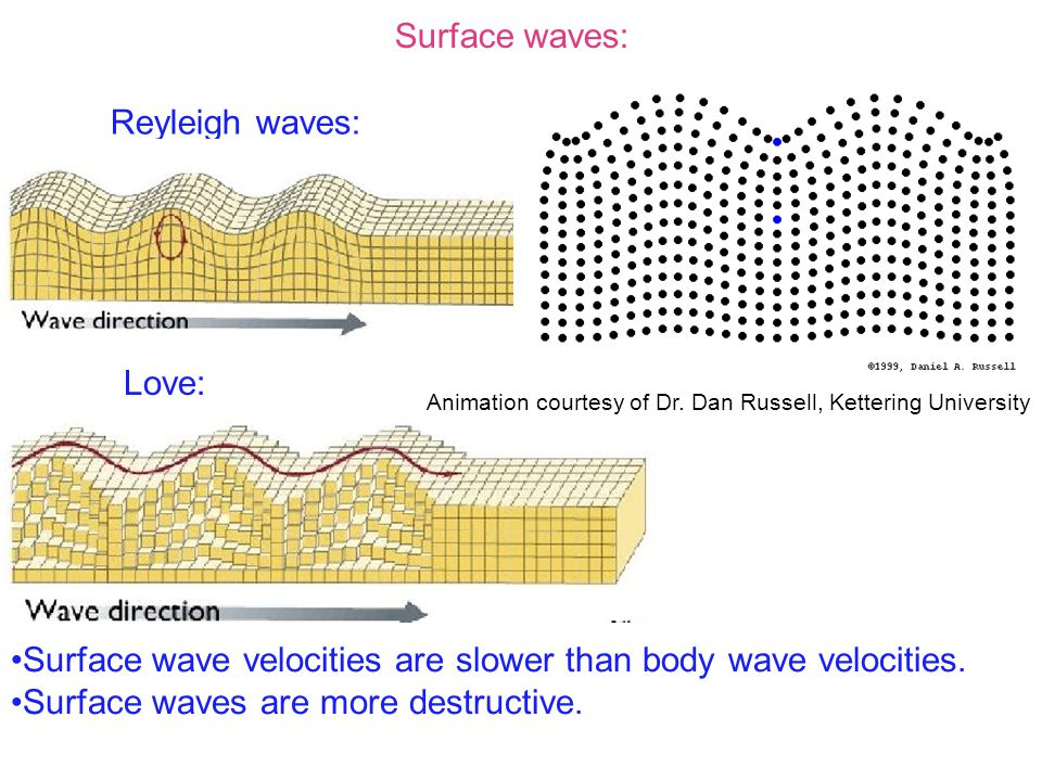 Surface waves: Reyleigh waves: Love: Surface wave velocities are slower than body wave velocities.