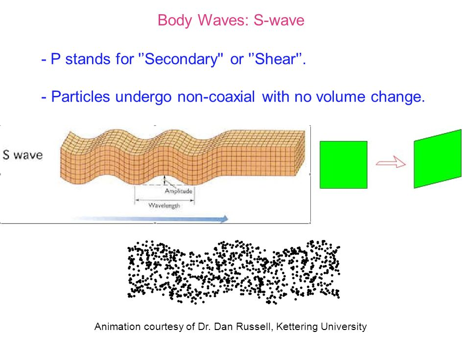 Body Waves: S-wave - P stands for 'Secondary or 'Shear '.