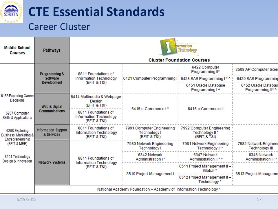 CTE Essential Standards Career Cluster 5/19/201517