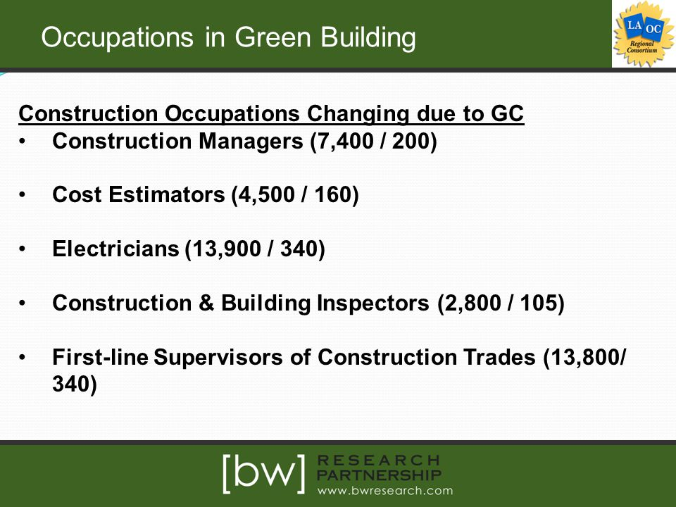 Occupations in Green Building Construction Occupations Changing due to GC Construction Managers (7,400 / 200) Cost Estimators (4,500 / 160) Electricians (13,900 / 340) Construction & Building Inspectors (2,800 / 105) First-line Supervisors of Construction Trades (13,800/ 340)