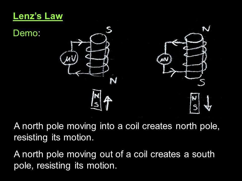 Lenz's Law Demo: A north pole moving into a coil creates north pole, resisting its motion.