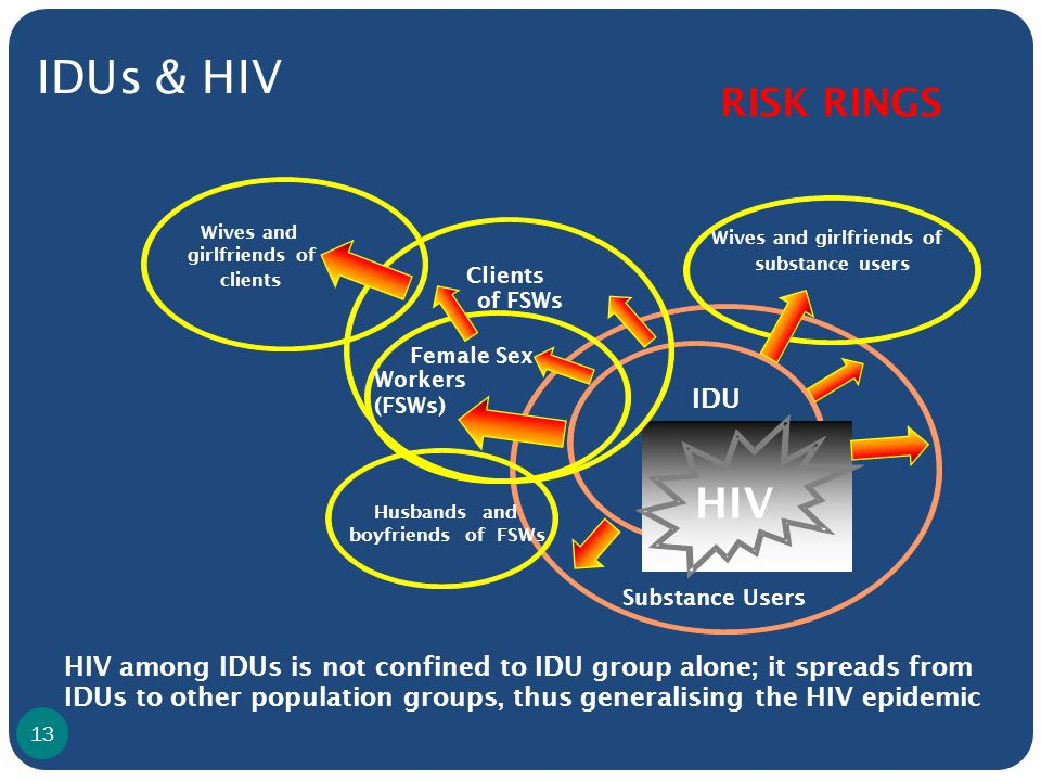 Substance Users IDUs RISK RINGS HIV Wives and girlfriends of clients Husbands and boyfriends of FSWs Clients of FSWs Wives and girlfriends of substance users Female Sex Workers (FSWs) IDUs & HIV IDU HIV among IDUs is not confined to IDU group alone; it spreads from IDUs to other population groups, thus generalising the HIV epidemic 13