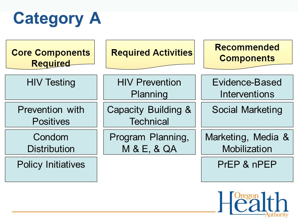 Category A Capacity Building & Technical Assistance HIV Prevention Planning Program Planning, M & E, & QA Required ActivitiesCore Components Required Prevention with Positives HIV Testing Condom Distribution (Targeted) Policy Initiatives Recommended Components Social Marketing Evidence-Based Interventions Marketing, Media & Mobilization PrEP & nPEP