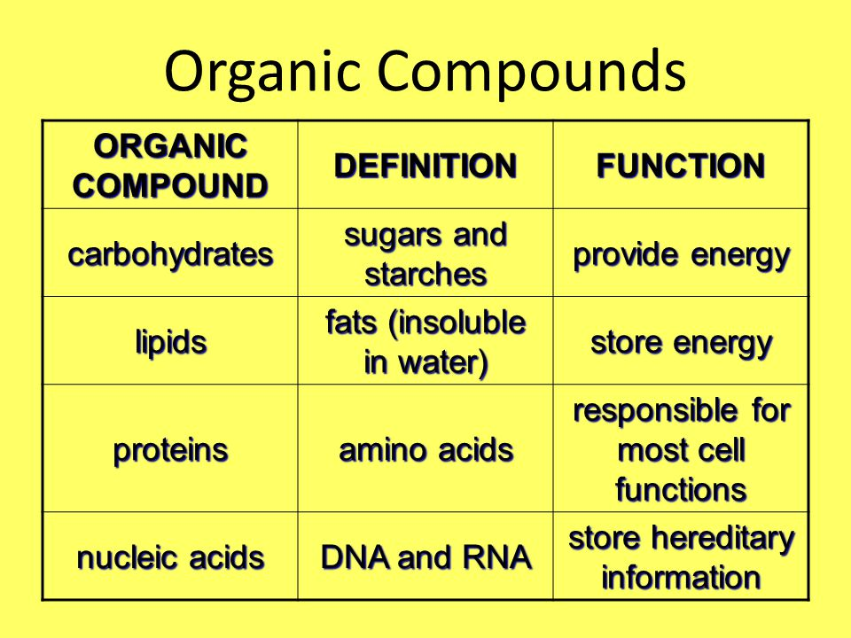 Organic Compounds ORGANIC COMPOUND DEFINITIONFUNCTION carbohydrates sugars and starches provide energy lipids fats (insoluble in water) store energy proteins amino acids responsible for most cell functions nucleic acids DNA and RNA store hereditary information