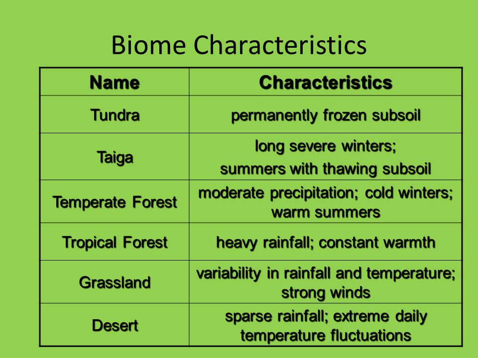Biome Characteristics NameCharacteristics Tundra permanently frozen subsoil Taiga long severe winters; summers with thawing subsoil Temperate Forest moderate precipitation; cold winters; warm summers Tropical Forest heavy rainfall; constant warmth Grassland variability in rainfall and temperature; strong winds Desert sparse rainfall; extreme daily temperature fluctuations