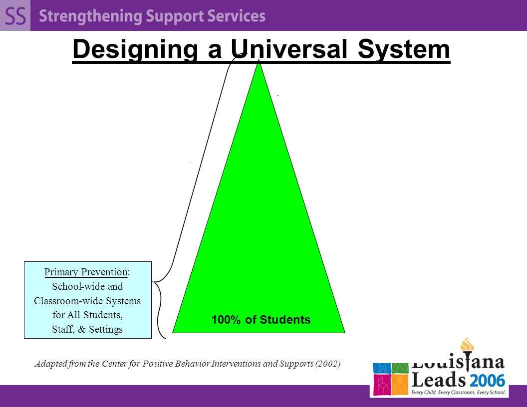 Primary Prevention: School-wide and Classroom-wide Systems for All Students, Staff, & Settings 100% of Students Adapted from the Center for Positive Behavior Interventions and Supports (2002) Designing a Universal System
