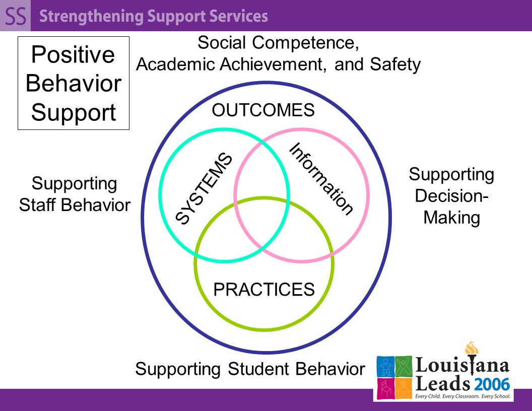 SYSTEMS PRACTICES Information Supporting Staff Behavior Supporting Decision- Making Supporting Student Behavior Positive Behavior Support OUTCOMES Social Competence, Academic Achievement, and Safety
