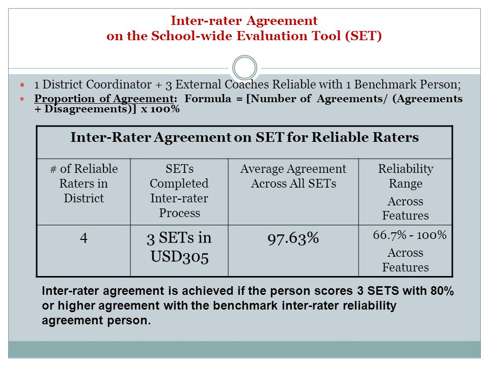 Inter-rater Agreement on the School-wide Evaluation Tool (SET) 1 District Coordinator + 3 External Coaches Reliable with 1 Benchmark Person; Proportion of Agreement: Formula = [Number of Agreements/ (Agreements + Disagreements)] x 100% Inter-Rater Agreement on SET for Reliable Raters # of Reliable Raters in District SETs Completed Inter-rater Process Average Agreement Across All SETs Reliability Range Across Features 4 3 SETs in USD % 66.7% - 100% Across Features Inter-rater agreement is achieved if the person scores 3 SETS with 80% or higher agreement with the benchmark inter-rater reliability agreement person.