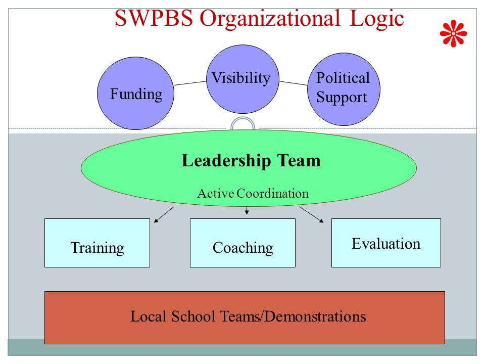Leadership Team Funding VisibilityPolitical Support TrainingCoaching Evaluation Active Coordination Local School Teams/Demonstrations SWPBS Organizational Logic ٭