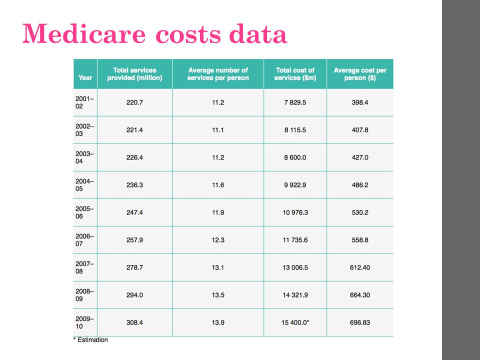 Medicare costs data