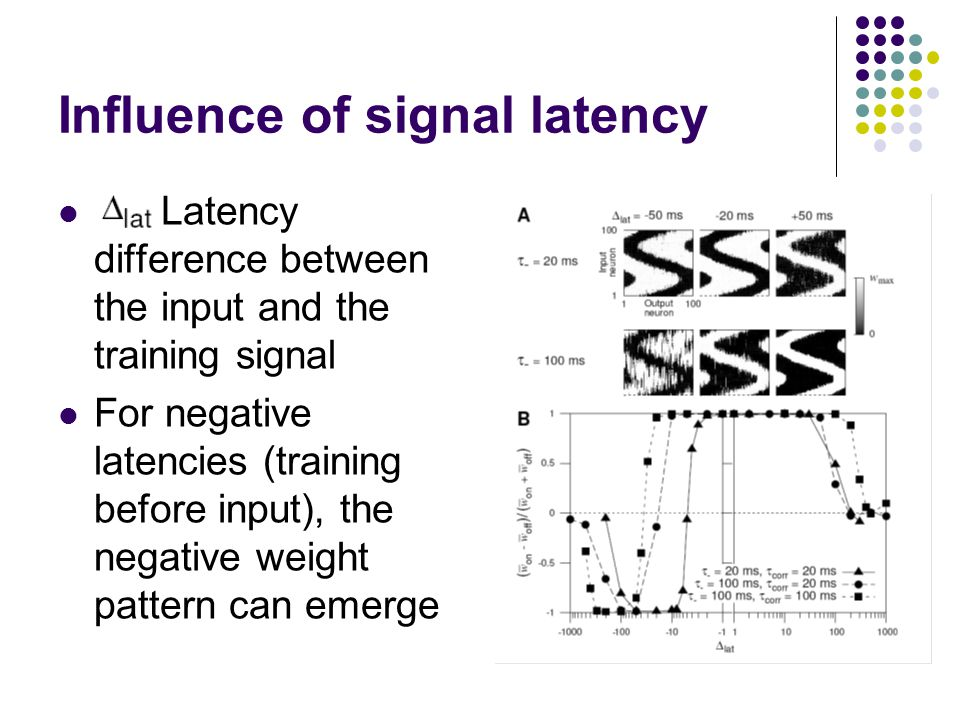 Influence of signal latency Latency difference between the input and the training signal For negative latencies (training before input), the negative weight pattern can emerge