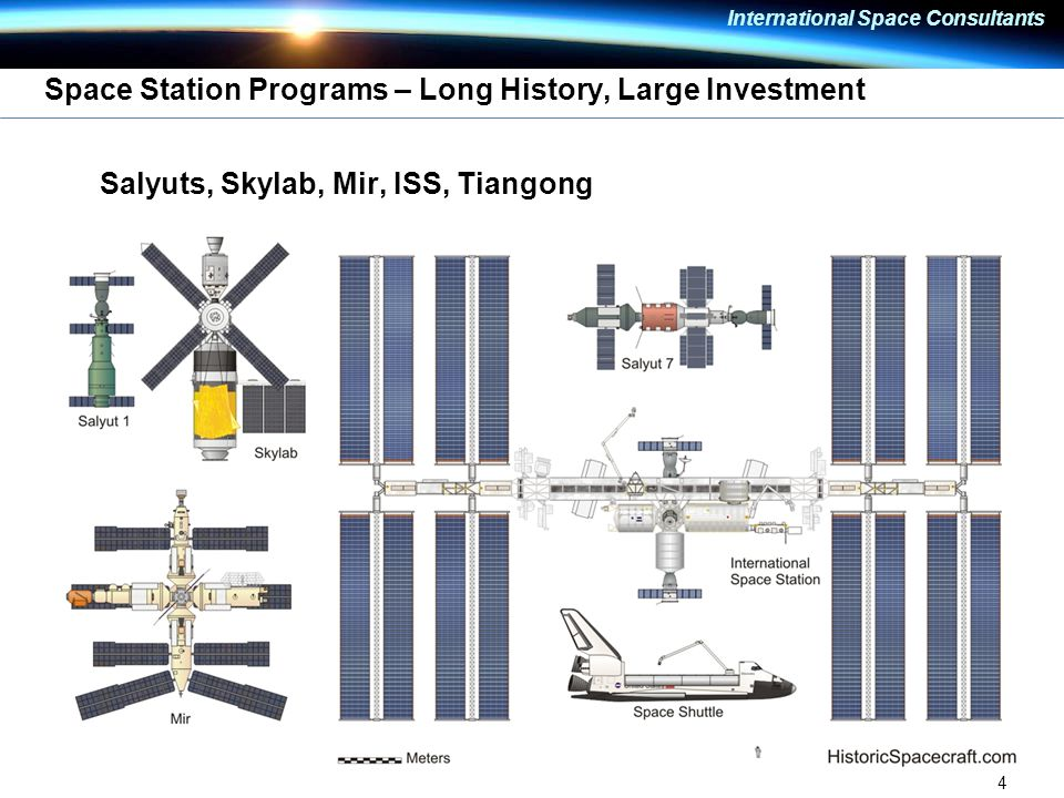 4 International Space Consultants Space Station Programs – Long History, Large Investment Salyuts, Skylab, Mir, ISS, Tiangong