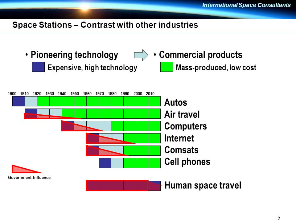 5 International Space Consultants Space Stations – Contrast with other industries Pioneering technology – Expensive, high technology Commercial products – Mass-produced, low cost Autos Air travel Computers Internet Comsats Cell phones Human space travel Government Influence 2010