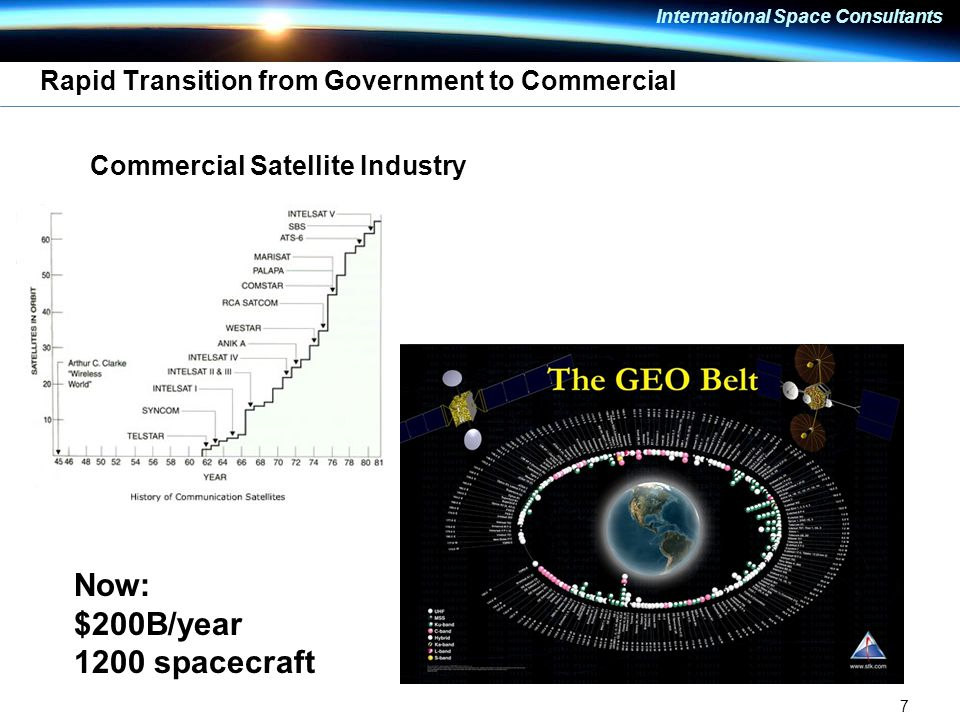 7 International Space Consultants Rapid Transition from Government to Commercial Commercial Satellite Industry Now: $200B/year 1200 spacecraft