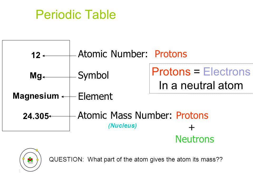 Periodic table periodic table mass and atomic number periodic periodic table biochemistry images urtaz Choice Image
