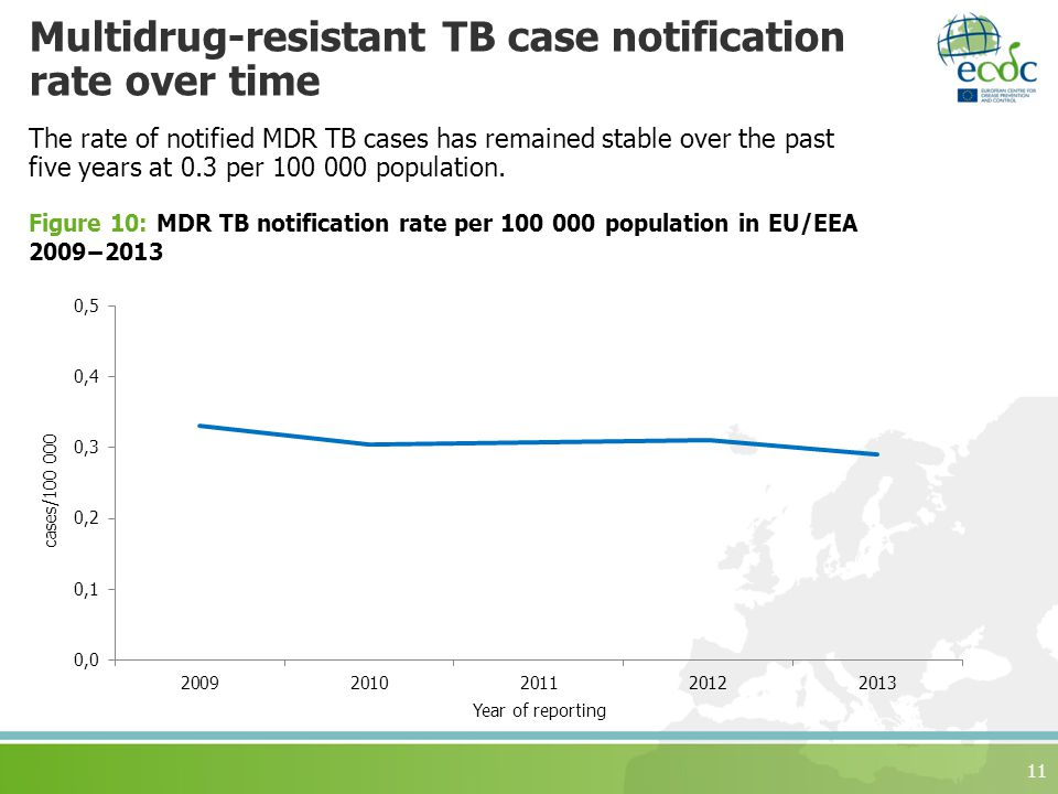 Multidrug-resistant TB case notification rate over time The rate of notified MDR TB cases has remained stable over the past five years at 0.3 per population.