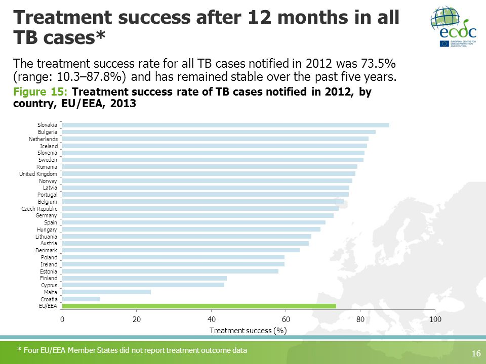 Treatment success after 12 months in all TB cases* The treatment success rate for all TB cases notified in 2012 was 73.5% (range: 10.3–87.8%) and has remained stable over the past five years.