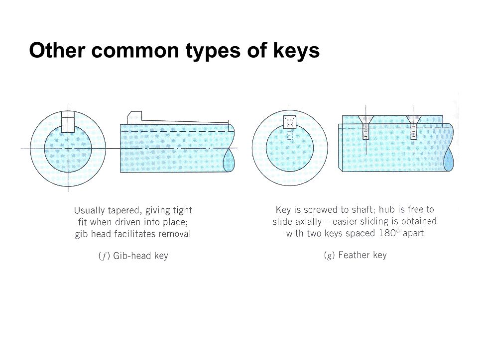 Other common types of keys