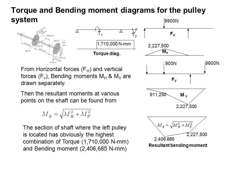 From Horizontal forces (F H ) and vertical forces (F v ), Bending moments M H & M V are drawn separately.