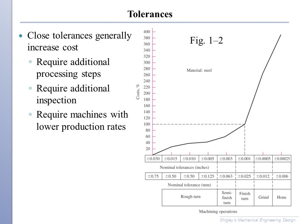 Tolerances Close tolerances generally increase cost ◦ Require additional processing steps ◦ Require additional inspection ◦ Require machines with lower production rates Shigley's Mechanical Engineering Design Fig.
