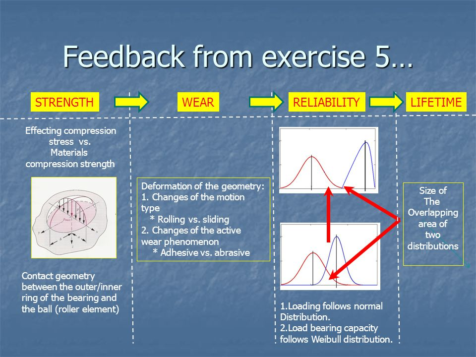 Feedback from exercise 5… Contact geometry between the outer/inner ring of the bearing and the ball (roller element) Effecting compression stress vs.