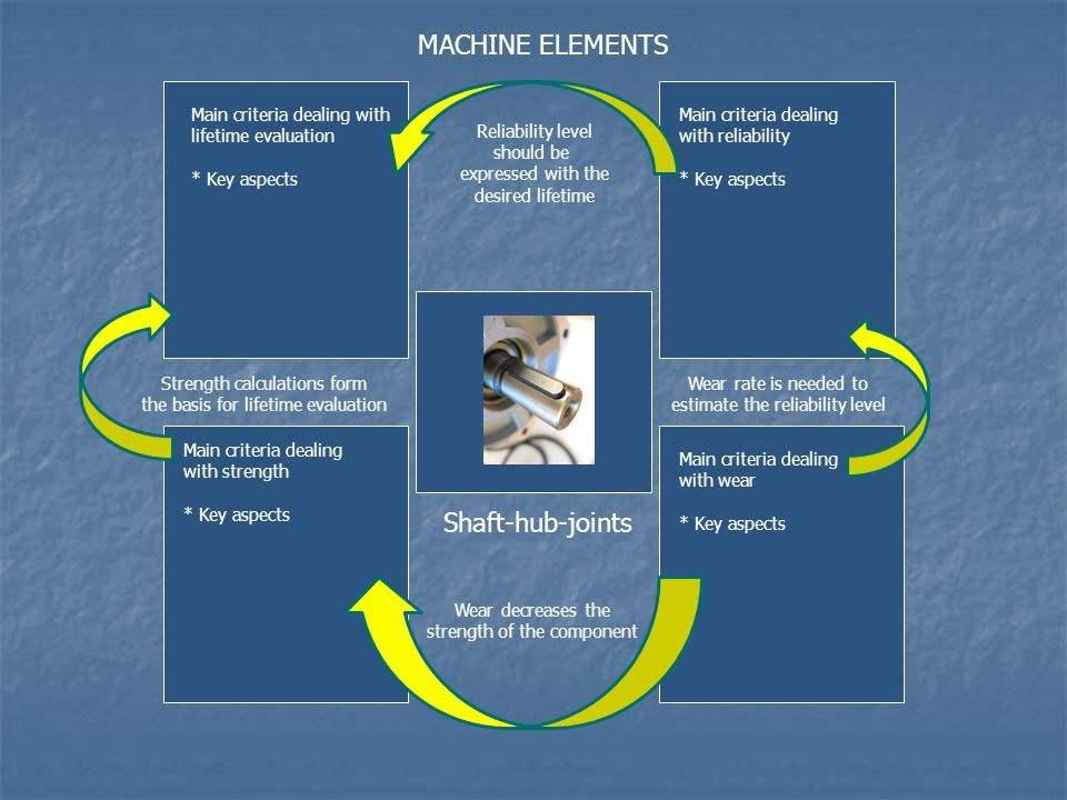 Main criteria dealing with lifetime evaluation * Key aspects Main criteria dealing with reliability * Key aspects Main criteria dealing with strength * Key aspects Main criteria dealing with wear * Key aspects MACHINE ELEMENTS Reliability level should be expressed with the desired lifetime Wear rate is needed to estimate the reliability level Wear decreases the strength of the component Strength calculations form the basis for lifetime evaluation Shaft-hub-joints