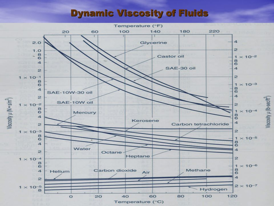 Dynamic Viscosity of Fluids
