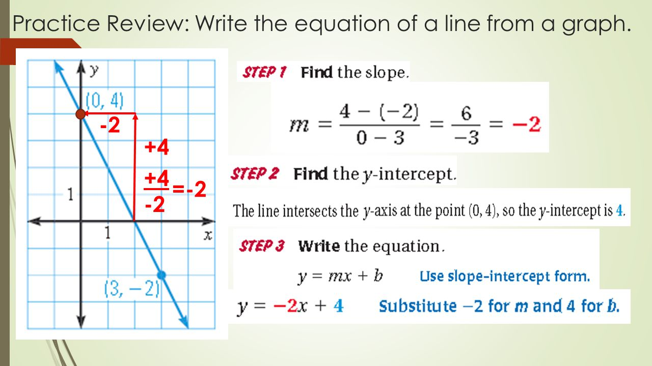 Parallel and perpendicular lines chapter 3 section ppt download 5 practice review write the equation of a line from a graph 4 2 4 2 2 falaconquin