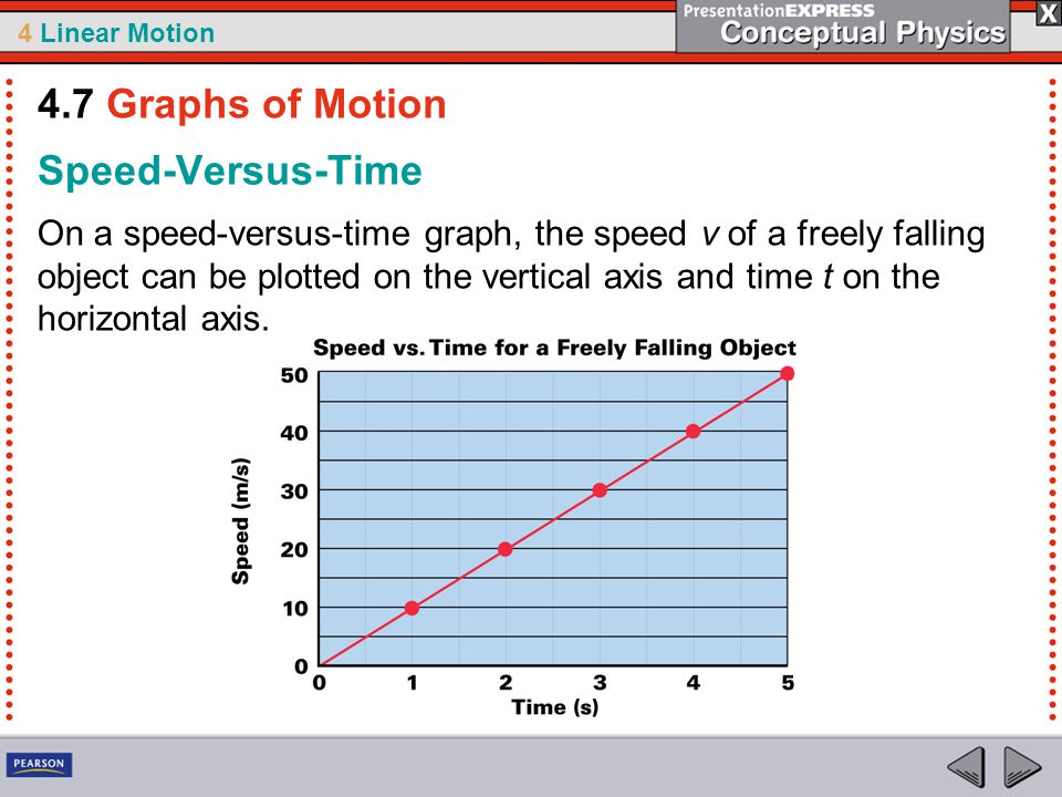 4 Linear Motion Speed-Versus-Time On a speed-versus-time graph, the speed v of a freely falling object can be plotted on the vertical axis and time t on the horizontal axis.