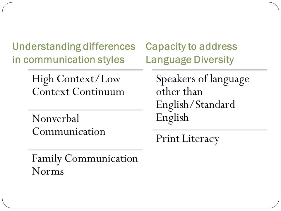 Understanding differences in communication styles Capacity to address Language Diversity