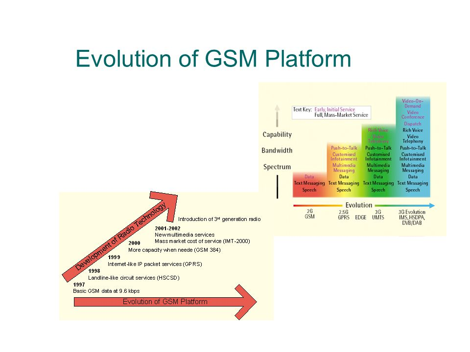 Evolution of GSM Platform