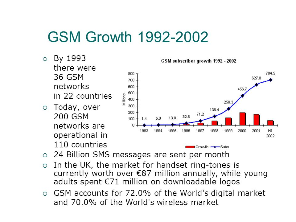 GSM Growth  By 1993 there were 36 GSM networks in 22 countries  Today, over 200 GSM networks are operational in 110 countries  24 Billion SMS messages are sent per month  In the UK, the market for handset ring-tones is currently worth over €87 million annually, while young adults spent €71 million on downloadable logos  GSM accounts for 72.0% of the World s digital market and 70.0% of the World s wireless market
