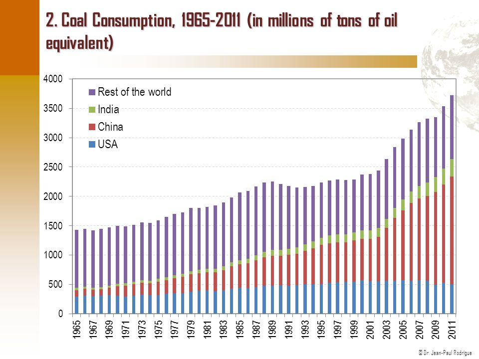 © Dr. Jean-Paul Rodrigue 2. Coal Consumption, 1965-2011 (in millions of tons of oil equivalent)