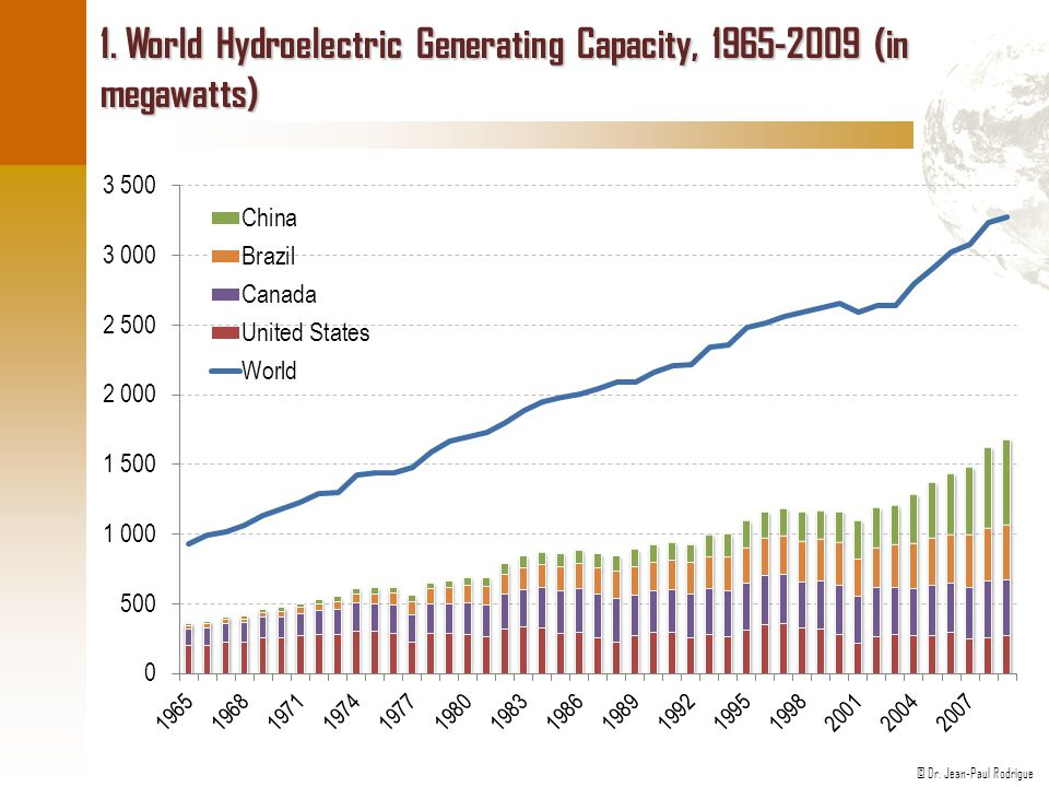 © Dr. Jean-Paul Rodrigue 1. World Hydroelectric Generating Capacity, 1965-2009 (in megawatts)