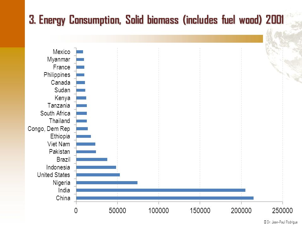 © Dr. Jean-Paul Rodrigue 3. Energy Consumption, Solid biomass (includes fuel wood) 2001