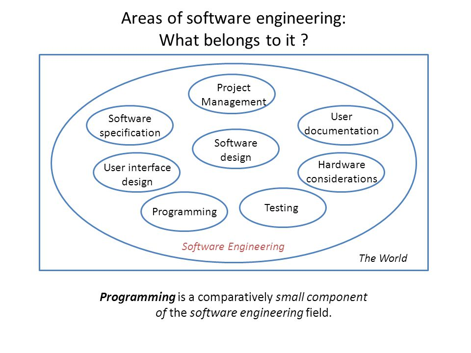 software engineering assignments Information technology assignment on software engineering - part 2 made by our phd it assignment help experts call +1(213)438-9854 or livechat.
