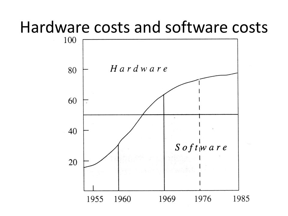 Hardware costs and software costs
