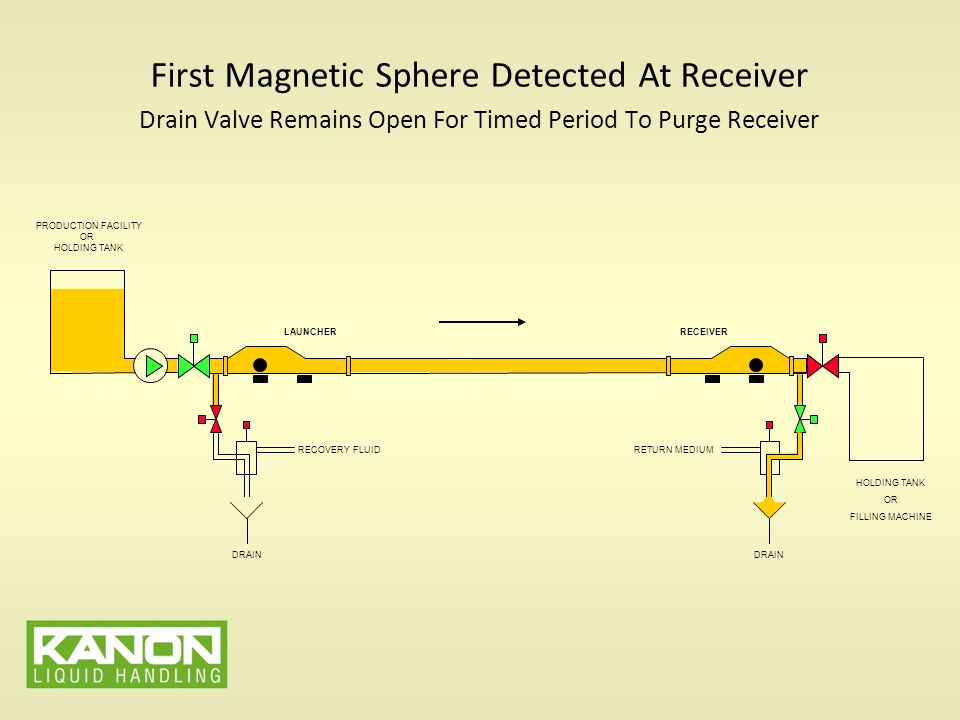 First Magnetic Sphere Detected At Receiver Drain Valve Remains Open For Timed Period To Purge Receiver PRODUCTION FACILITY OR HOLDING TANK LAUNCHERRECEIVER HOLDING TANK OR FILLING MACHINE RETURN MEDIUM DRAIN RECOVERY FLUID DRAIN