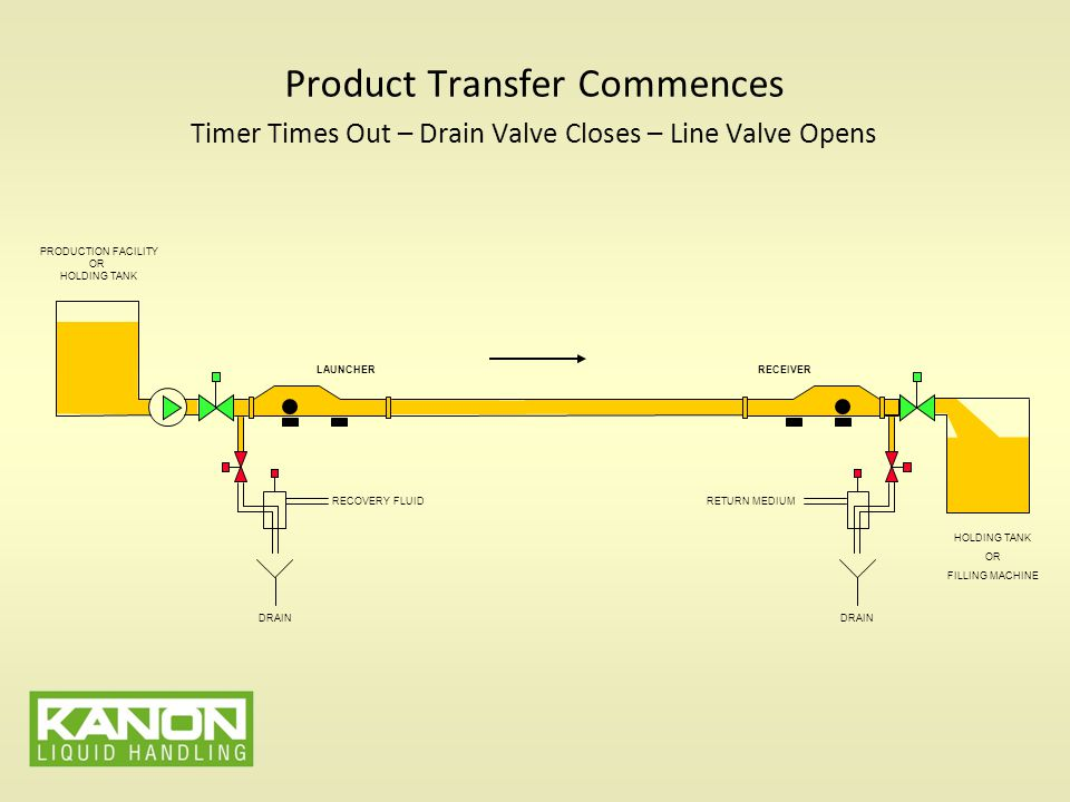 Product Transfer Commences Timer Times Out – Drain Valve Closes – Line Valve Opens PRODUCTION FACILITY OR HOLDING TANK LAUNCHERRECEIVER HOLDING TANK OR FILLING MACHINE RECOVERY FLUID DRAIN RETURN MEDIUM DRAIN