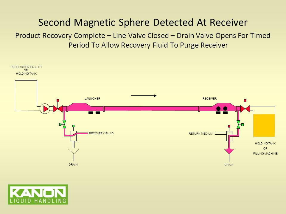 Second Magnetic Sphere Detected At Receiver Product Recovery Complete – Line Valve Closed – Drain Valve Opens For Timed Period To Allow Recovery Fluid To Purge Receiver PRODUCTION FACILITY OR HOLDING TANK LAUNCHERRECEIVER HOLDING TANK OR FILLING MACHINE RECOVERY FLUID DRAIN RETURN MEDIUM DRAIN