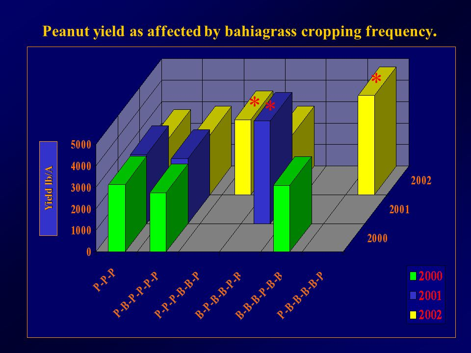 Peanut yield as affected by bahiagrass cropping frequency. Yield lb/A * * *