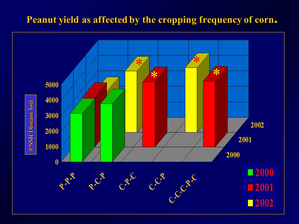 Peanut yield as affected by the cropping frequency of corn. # SSR Disease loci * * * *