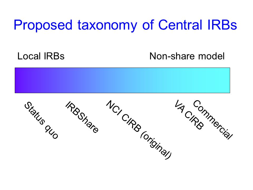 Proposed taxonomy of Central IRBs Local IRBs Non-share model Commercial Status quo IRBShare NCI CIRB (original)VA CIRB